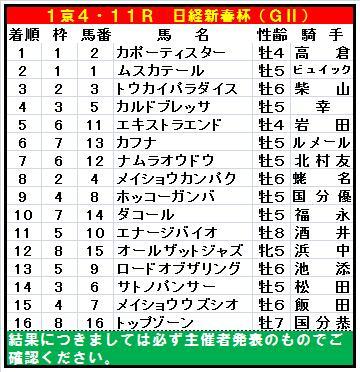 20120119・日経新春杯全着順.jpg