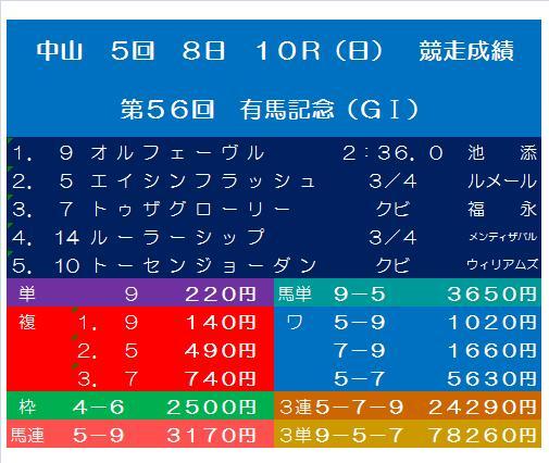 20120128・第56回 有馬記念・払戻金.jpg