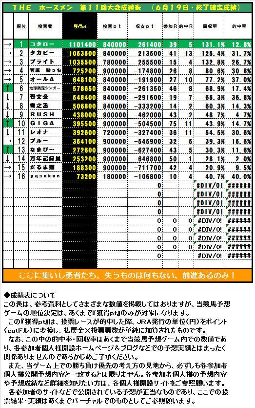 20120917・ホースメン第15週目成績表.jpg
