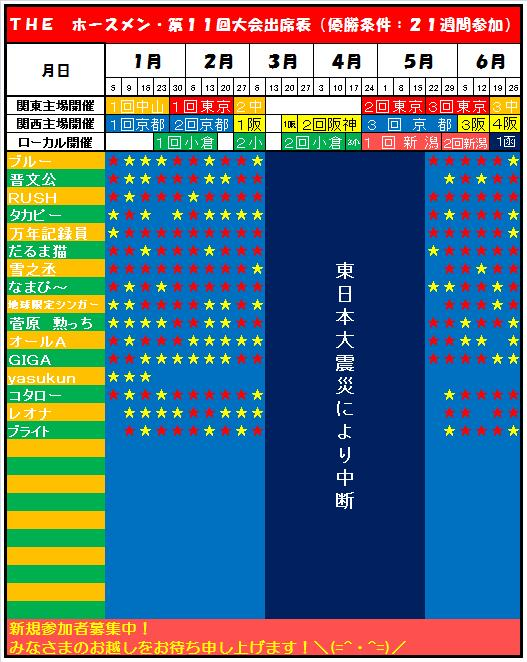 20130105・ホースメン第16週目出席表.jpg