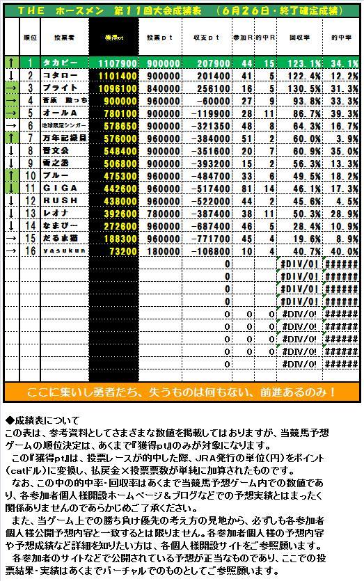 20130105・ホースメン第16週目成績表.jpg