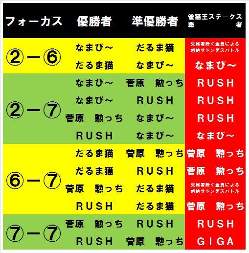20131020・雀猫王ステークス覇者想定一覧.jpg