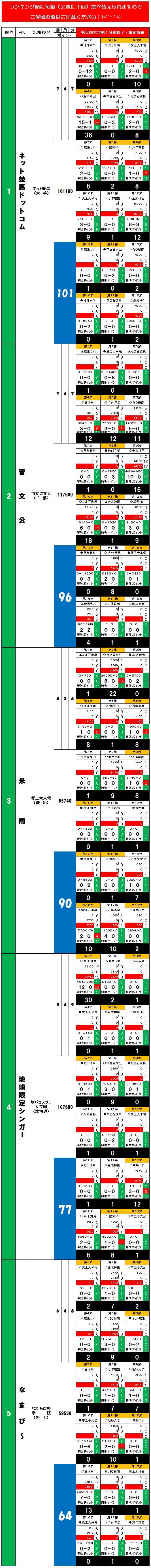 20140607・ダルマンリーグ第18節後半終了個人成績データ①.jpg