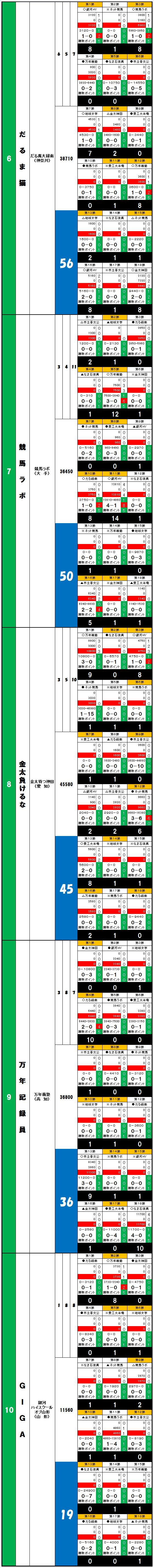 20140607・ダルマンリーグ第18節後半終了個人成績データ②.jpg