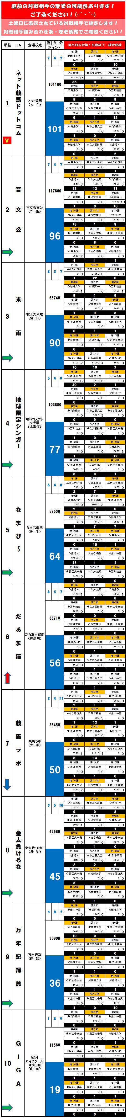 20140607・ダルマンリーグ第18節後半終了成績表.jpg