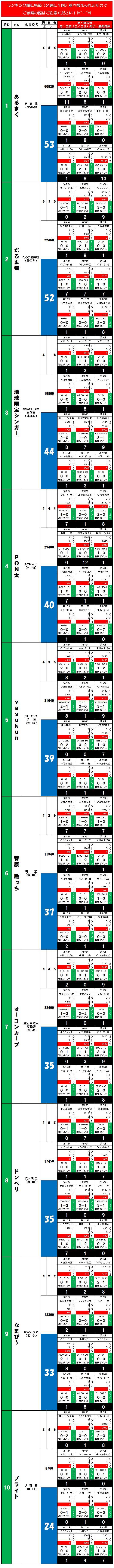 20140608・ダルマンリーグ第1回大会☆個人成績データ①.jpg