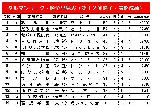 20140608・ダルマンリーグ第1回大会☆順位早見表簡易版.jpg