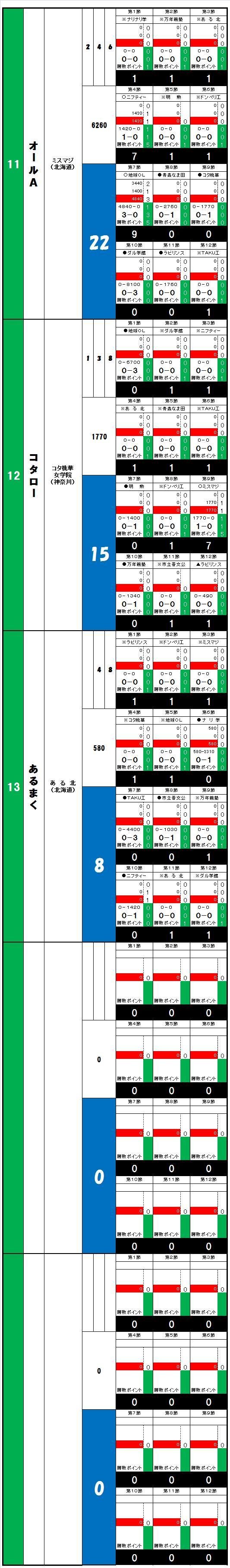 20140608・ダルマンリーグ第2回大会☆個人成績データ②.jpg