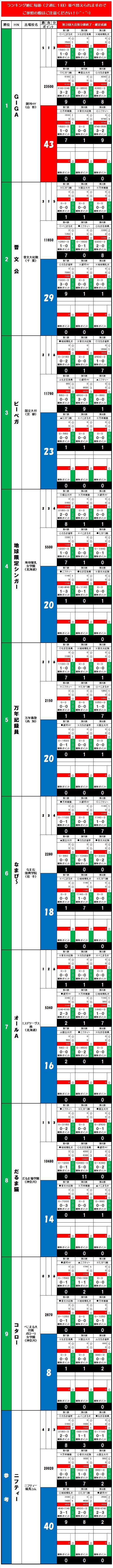 20140608・ダルマンリーグ第3回大会☆個人成績データ①.jpg
