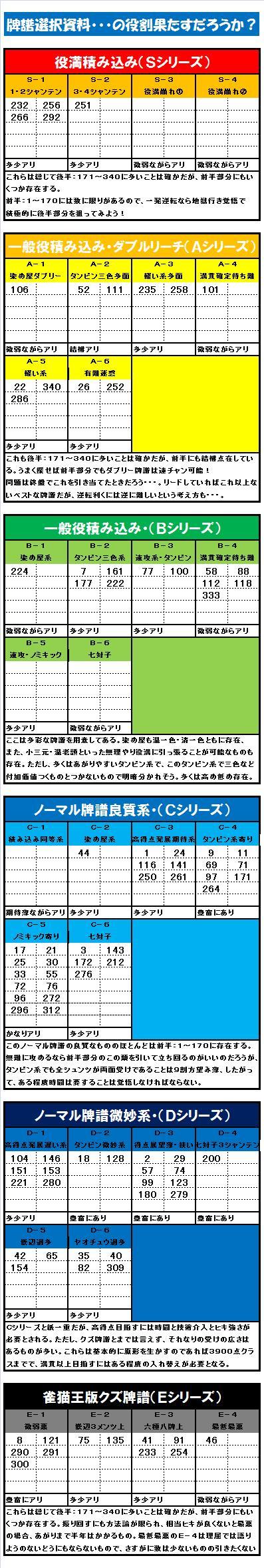 20140812・雀猫王牌譜選択資料.jpg