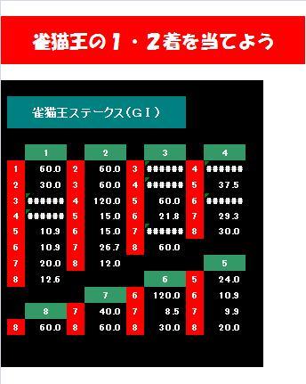 20090119・雀猫王ステークス確定オッズ.jpg