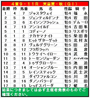 20131102・天皇賞・秋全着順.jpg