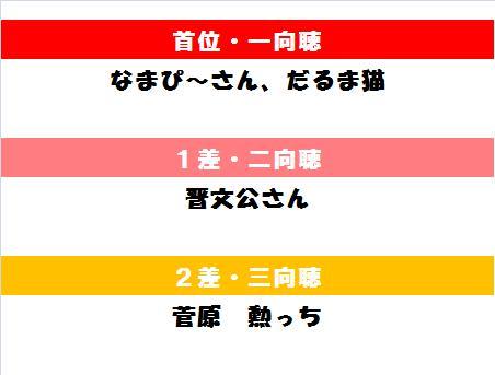 20131105・競馬DEマージャン結果②.jpg