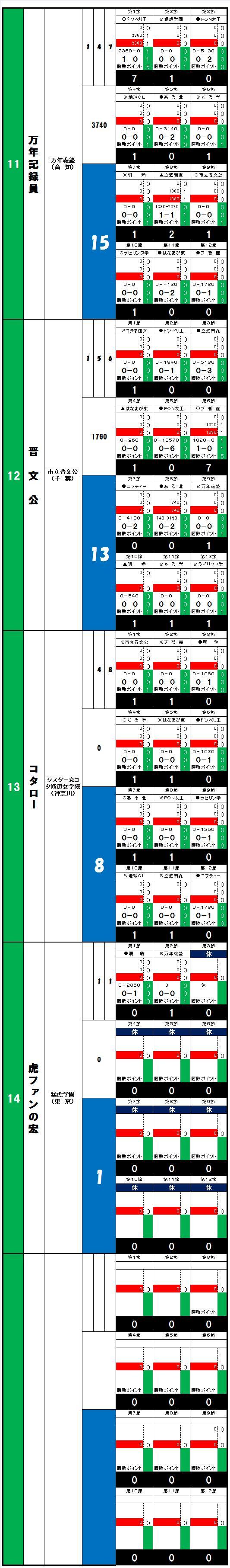 20140608・ダルマンリーグ第1回大会☆個人成績データ②.jpg