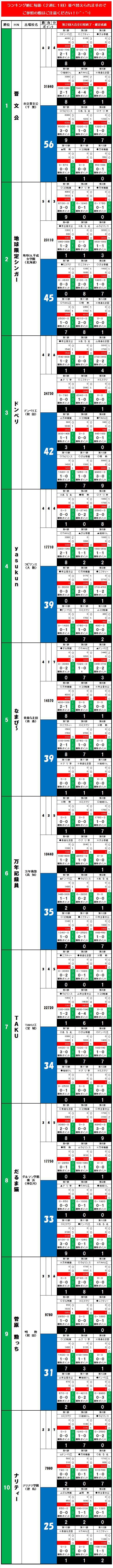20140608・ダルマンリーグ第2回大会☆個人成績データ①.jpg