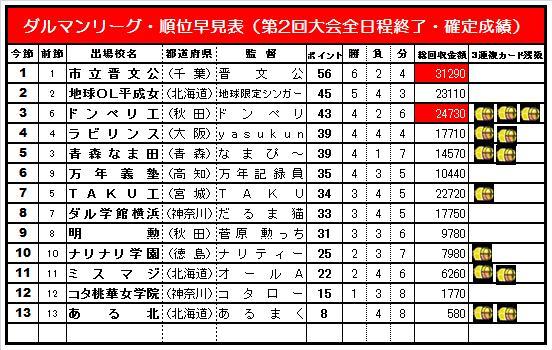 20140608・ダルマンリーグ第2回大会☆順位早見表簡易版.jpg