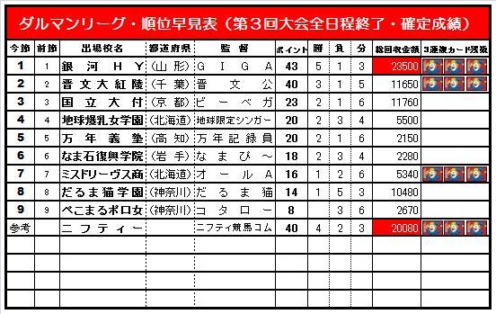 20140608・ダルマンリーグ第3回大会☆順位早見表簡易版.jpg