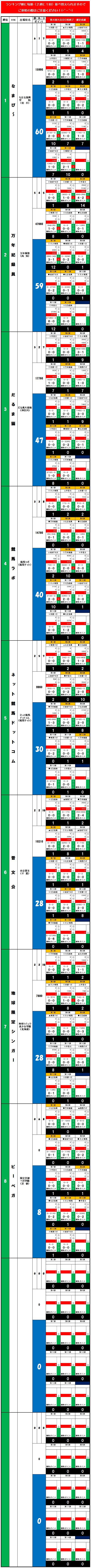 20140608・ダルマンリーグ第4回大会☆個人成績データ.jpg