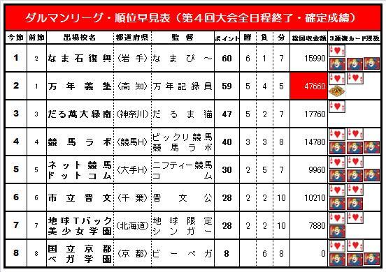 20140608・ダルマンリーグ第4回大会☆順位早見表簡易版.jpg