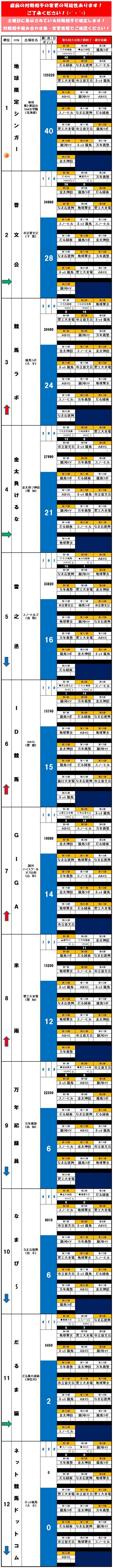 20140721・ダルマンリーグ第2節後半終了成績表.jpg