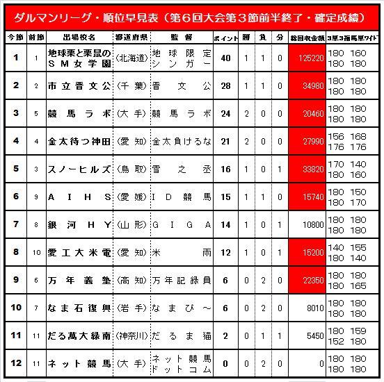 20140731・ダルマンリーグ第3節前半終了順位早見表簡易版.jpg
