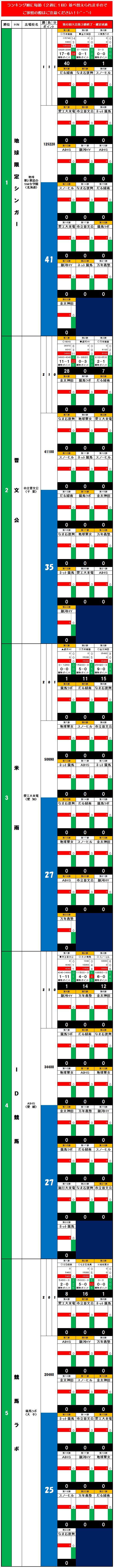20140803・ダルマンリーグ第3節後半終了個人成績データ①.jpg
