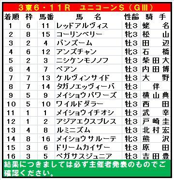 20140812・ユニコーンステークス全着順.jpg